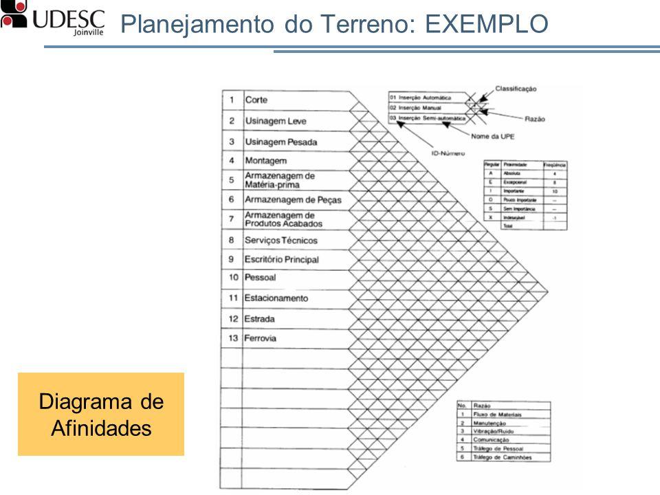 Planejamento do Terreno: EXEMPLO 85 Diagrama de Afinidades