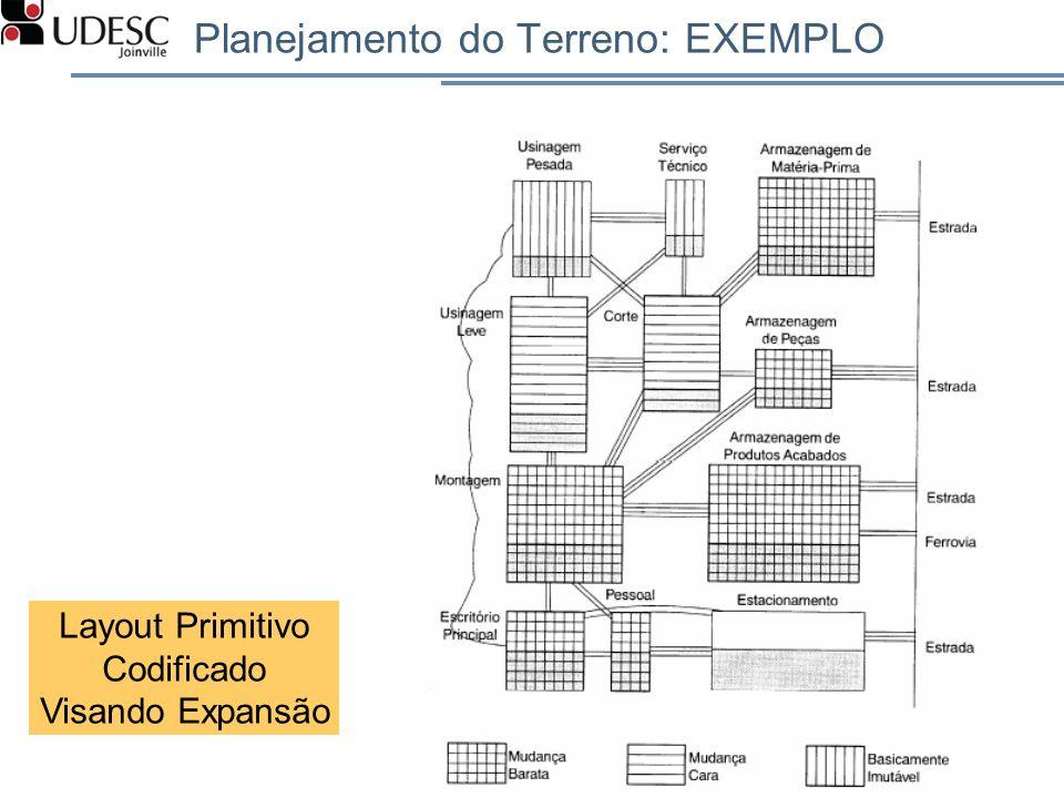 Planejamento do Terreno: EXEMPLO 87 Layout Primitivo Codificado Visando Expansão
