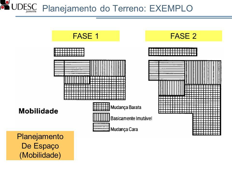 Planejamento do Terreno: EXEMPLO Planejamento De Espaço (Mobilidade) FASE 1FASE 2