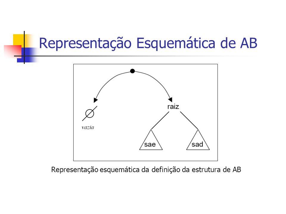 Representação Esquemática de AB Representação esquemática da definição da estrutura de AB