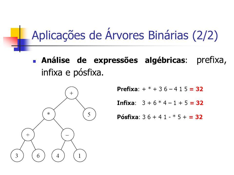 Aplicações de Árvores Binárias (2/2) Análise de expressões algébricas: prefixa, infixa e pósfixa. Prefixa: + * + 3 6 – 4 1 5 = 32 Infixa: 3 + 6 * 4 –