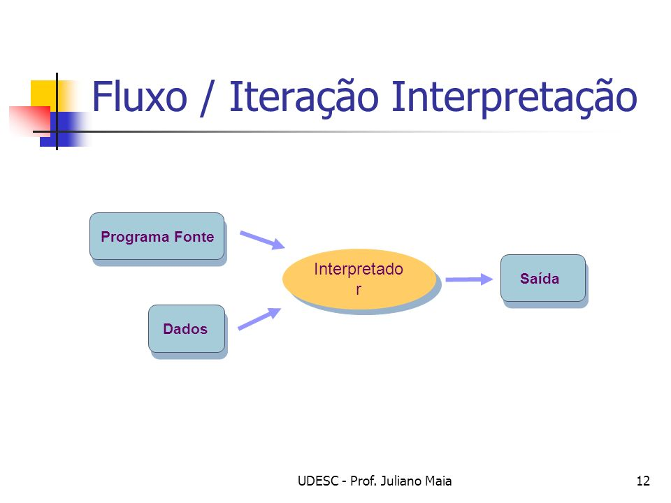UDESC - Prof. Juliano Maia12 Fluxo / Iteração Interpretação Dados Programa Fonte Saída Interpretado r