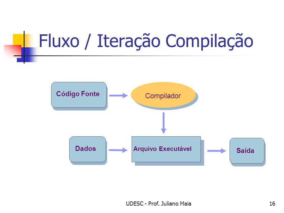 UDESC - Prof. Juliano Maia16 Fluxo / Iteração Compilação Código Fonte Dados Arquivo Executável Saída Compilador