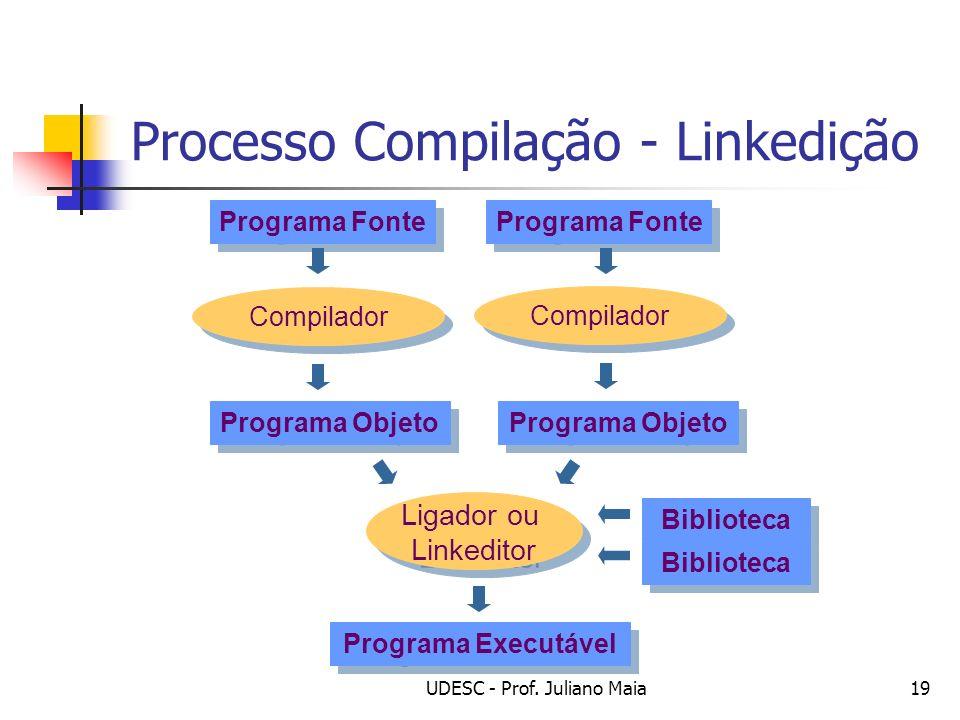 UDESC - Prof. Juliano Maia19 Processo Compilação - Linkedição Programa Fonte Compilador Programa Objeto Ligador ou Linkeditor Ligador ou Linkeditor Pr