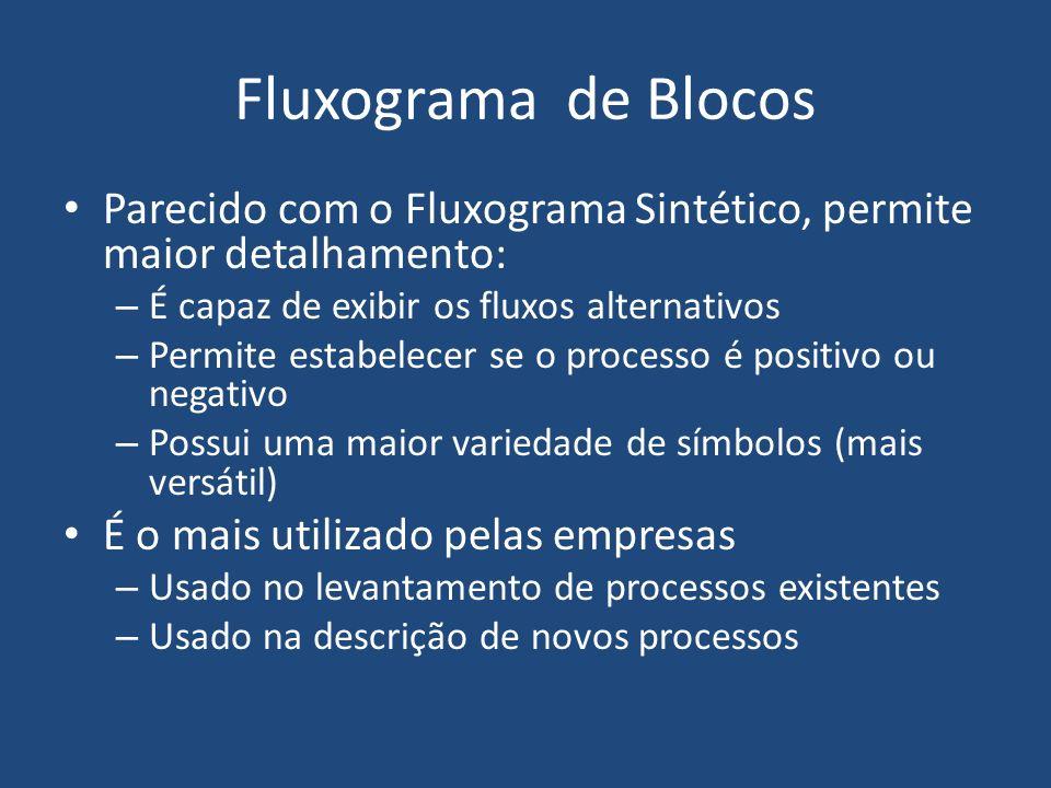 Símbolos mais utilizados (OLIVEIRA, Djalma P. R. - 2002)