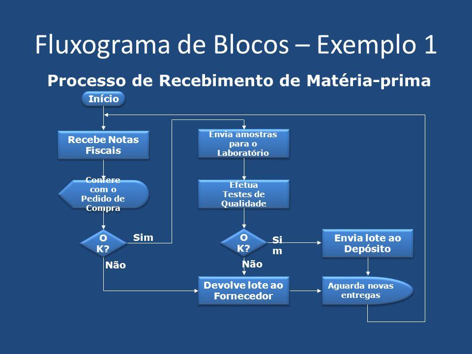 Fluxograma de Blocos – Exemplo 2 Processo de Adiantamento de Salário Verifica data da SAS 2 an os Ante s do dia 20.