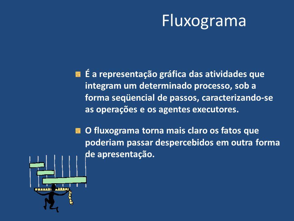 Fluxograma Tem como ponto de partida o levantamento da rotina em seus aspectos de: · identificação das entradas e seus fornecedores e das saídas e seus clientes; · identificação das operações executadas no âmbito de cada órgão ou pessoa envolvida.