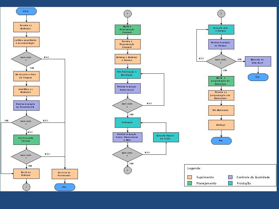Ferramentas Básicas da Qualidade - Fluxograma [...] descreve a seqüência do trabalho envolvido no processo, passo a passo, e os pontos em que as decisões são tomadas.