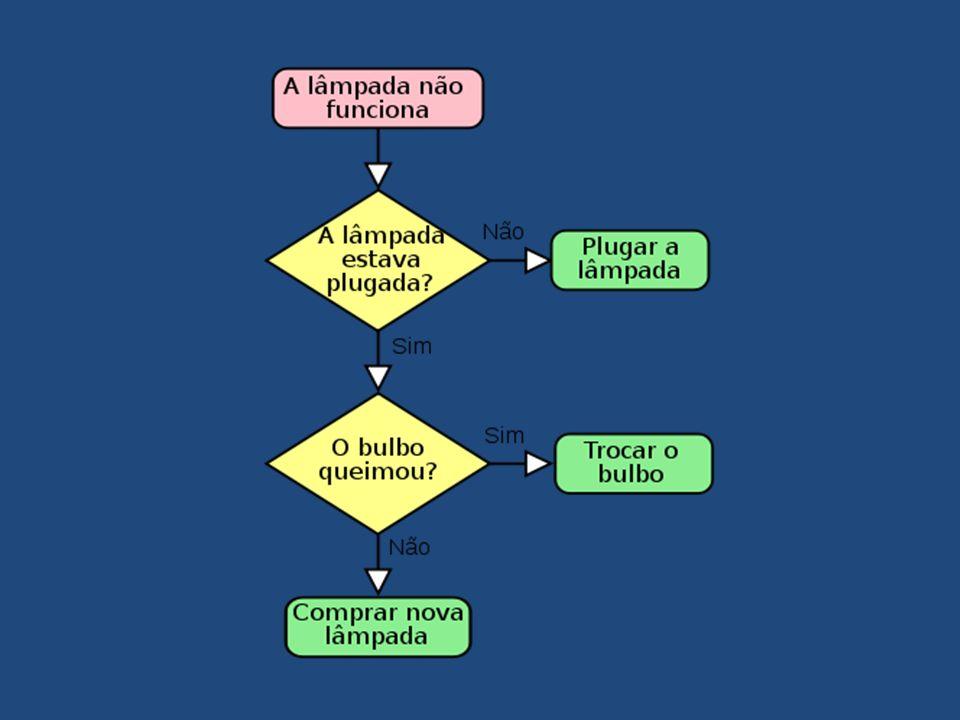 Técnica de Elaboração de Fluxograma É o gráfico que representa a seqüência de um trabalho, produto ou documento, de forma analítica, caracterizando as operações e os agentes executores.