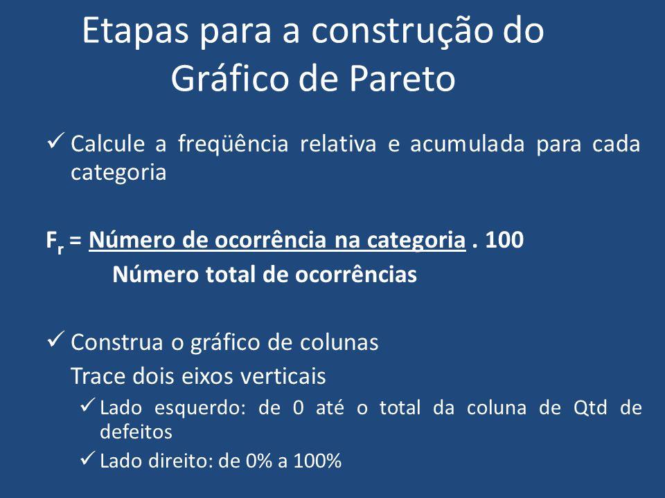Etapas para elaboração do Gráfico de Pareto Divida o eixo horizontal em um número de intervalos igual ao número de categorias Para cada categoria, definida no eixo horizontal, construa uma coluna, com altura proporcional ao seu número de ocorrências.