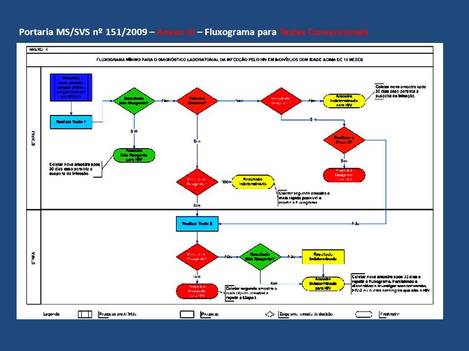 Fluxograma Para Diagnóstico Laboratorial da Infecção pelo HIV em Indivíduos com Idade Acima de 18 Meses (Portaria MS/SVS nº 151/2009) AMOSTRA BIOLÓGICA Soro ENSAIOS LABORATORIAIS Western Blotting Triagem Complementação MEIA, AXSYM ABBOTT