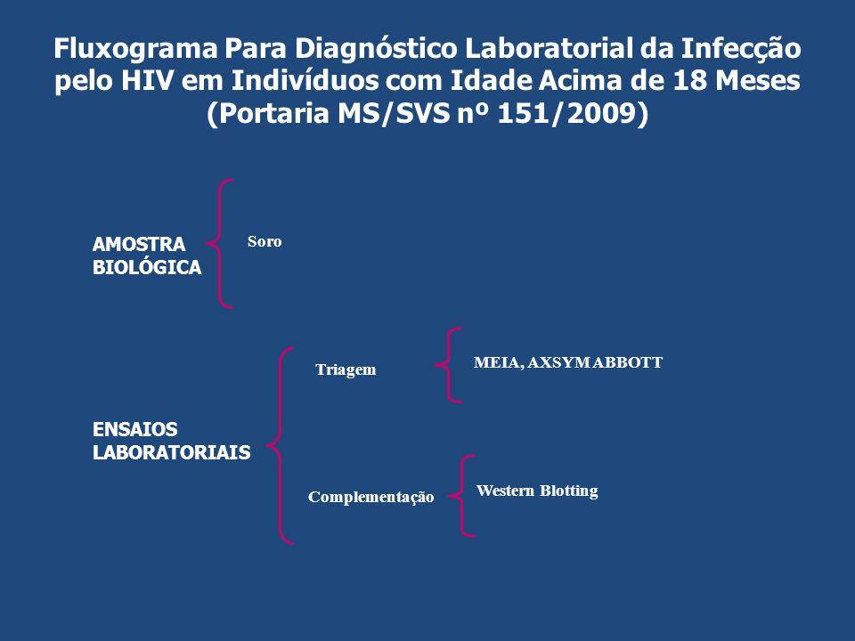 Fluxograma Mínimo (Portaria 151/2009) – 1ª Amostra Passo 1 Submeter a amostra a um Teste de Triagem (Etapa I) Passo 2 Interpretar o resultado da Etapa I (conforme instruções de cada fabricante) Resultado da Etapa I.