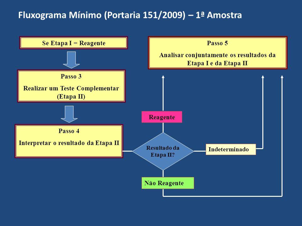 Fluxograma Mínimo (Portaria 151/2009) – 1ª Amostra Passo 5 Analisar conjuntamente os resultados da Etapa I e da Etapa II Combinação de Resultados.