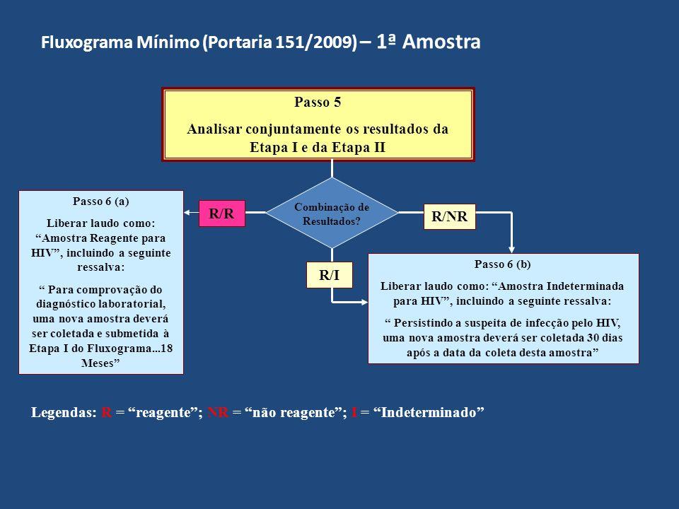 Fluxograma Mínimo (Portaria 151/2009) – 2ª Amostra Realizar o Teste de Triagem (Etapa I) Resultado Reagente.