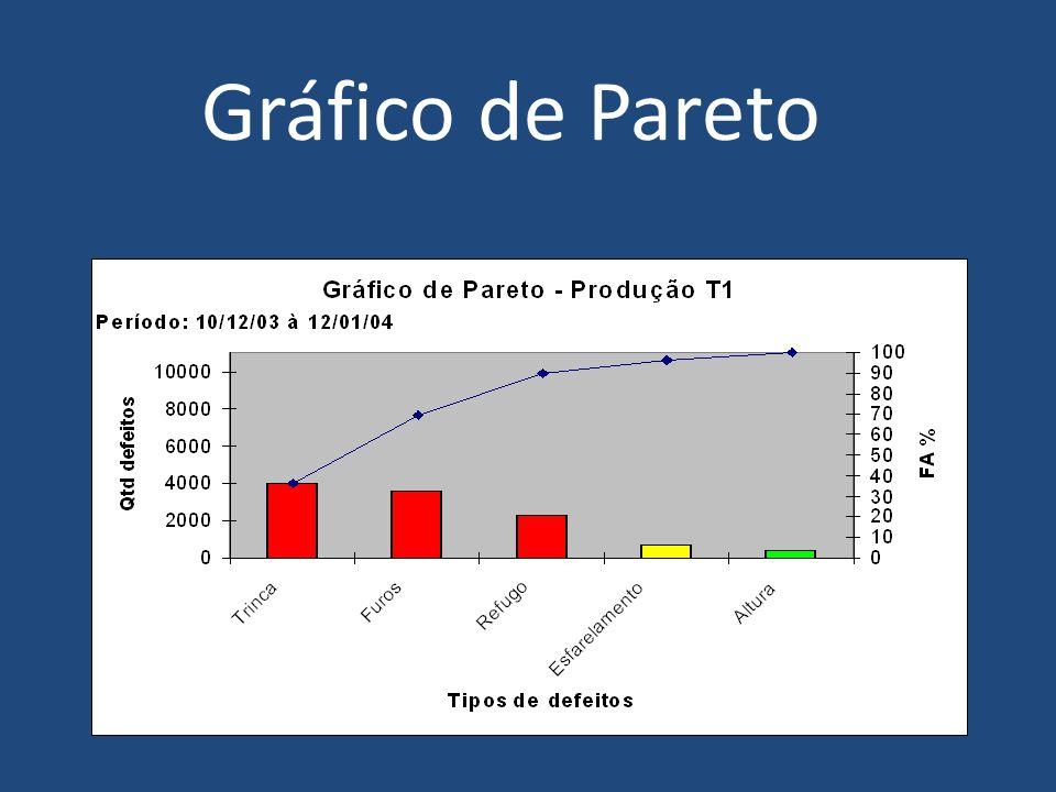 Farol de controle de defeitos: Até 85 % 85,1 % - 95 % Até 95,1 % - 100 %