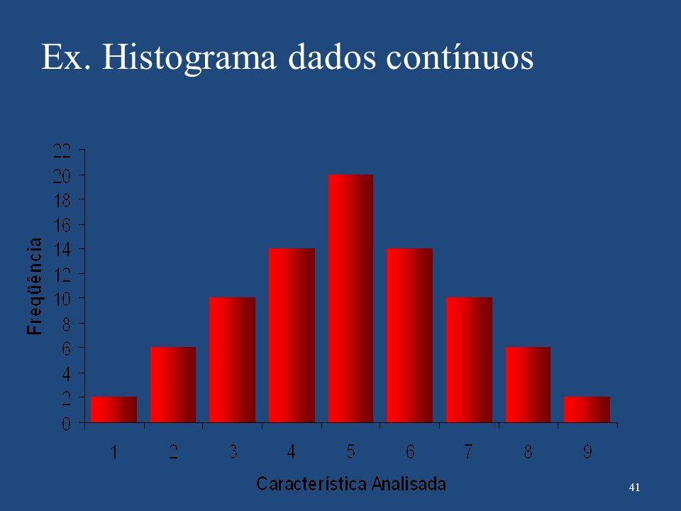 Ex. Histograma dados contínuos 41