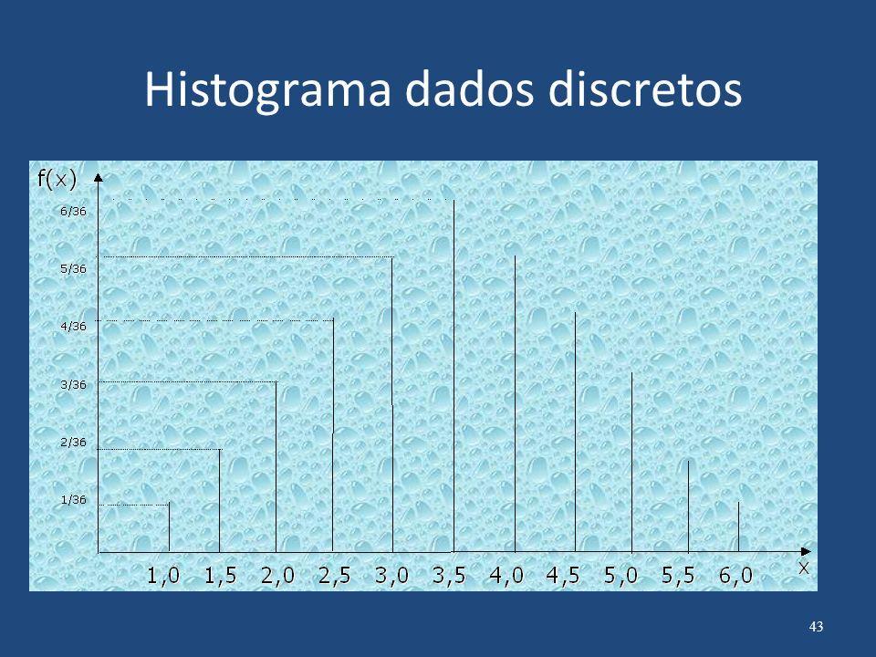 Histograma O histograma dispõe as informações de modo que seja possível a visualização da forma da distribuição de um conjunto de dados e também a percepção da localização do valor central e da dispersão dos dados em torno deste valor central.