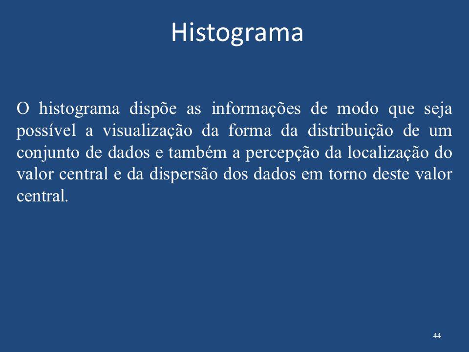 Como construir um Histograma 1.Colete n dados referentes à variável cuja distribuição será analisada.