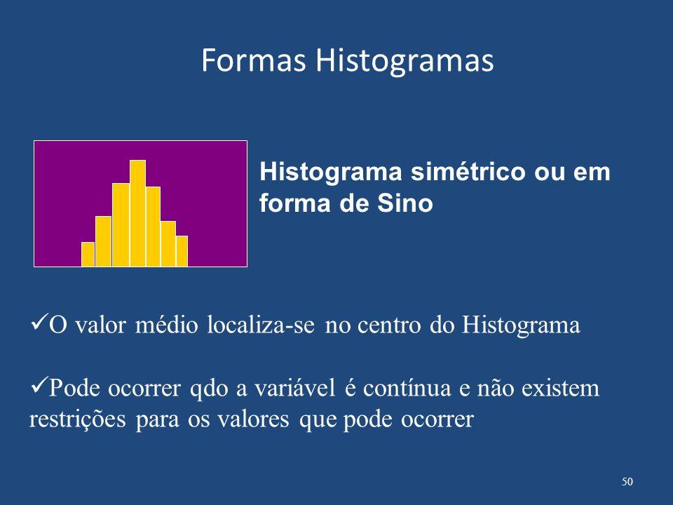 Formas de Histograma Histograma Assimétrico O valor médio localiza-se fora do centro do Histograma É usualmente encontrado qdo não é possível a varíavel assumir valores mais altos ou mais baixos do que um determinado limite.