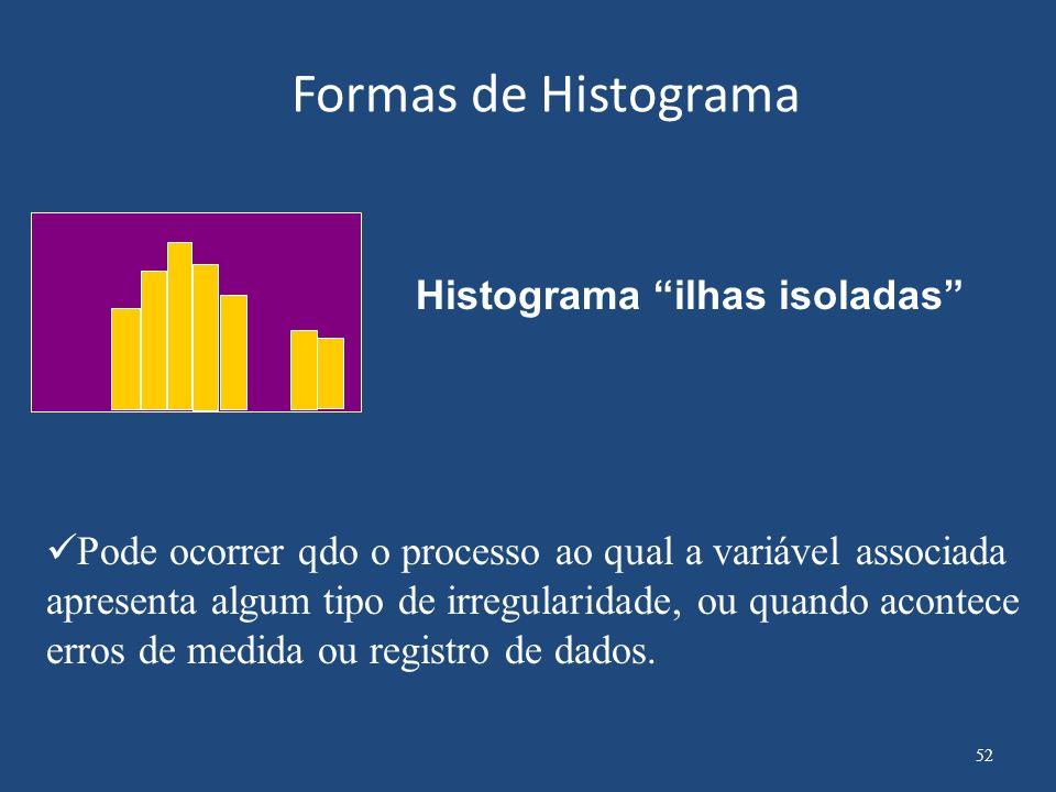 Formas de Histograma Histograma Despenhadeiro A freqüência diminui de modo abrupto de um ou dos dois lados do gráfico.