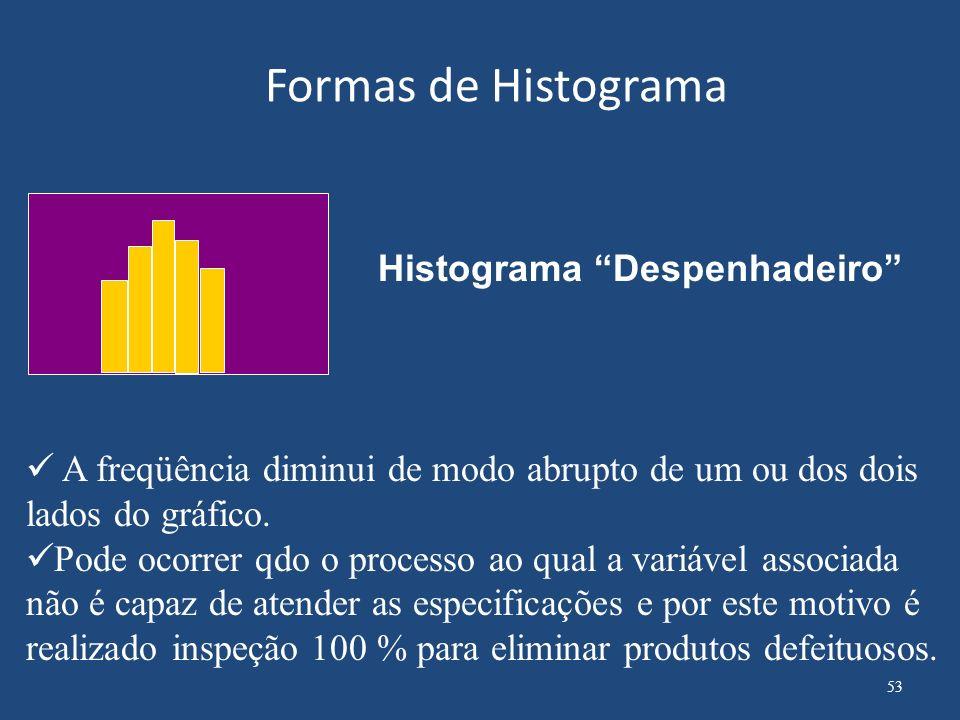Formas de Histograma Histograma Bi-modal A freqüência é baixa no centro do Histograma e existem um pico a direita e outro a esquerda.