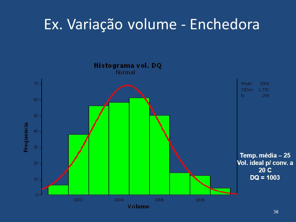 Ex. Variação volume - Enchedora Temp. média – 25 Vol. ideal p/ conv. a 20 C DQ = 1003 56