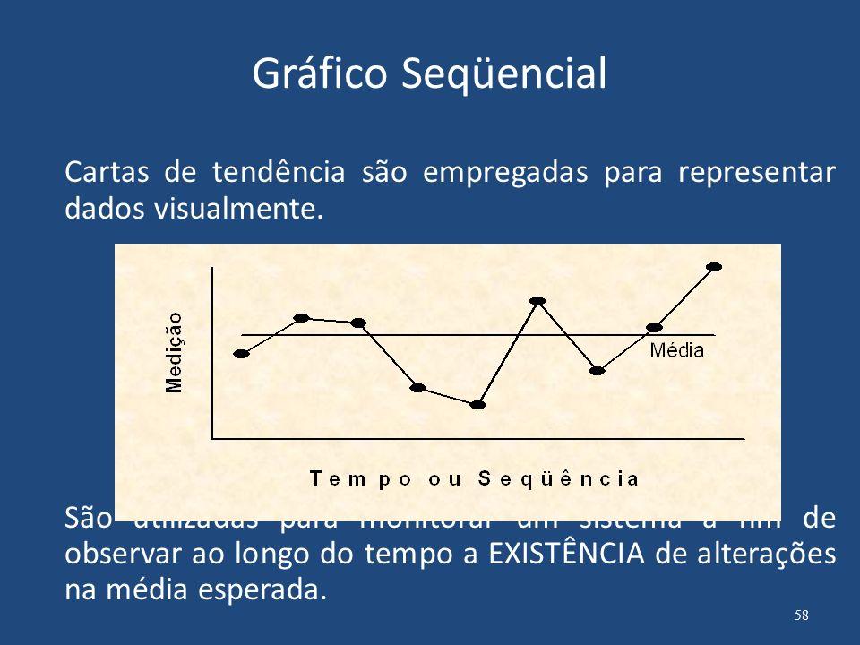 Gráfico Seqüencial São ferramentas simples de construir e utilizar.