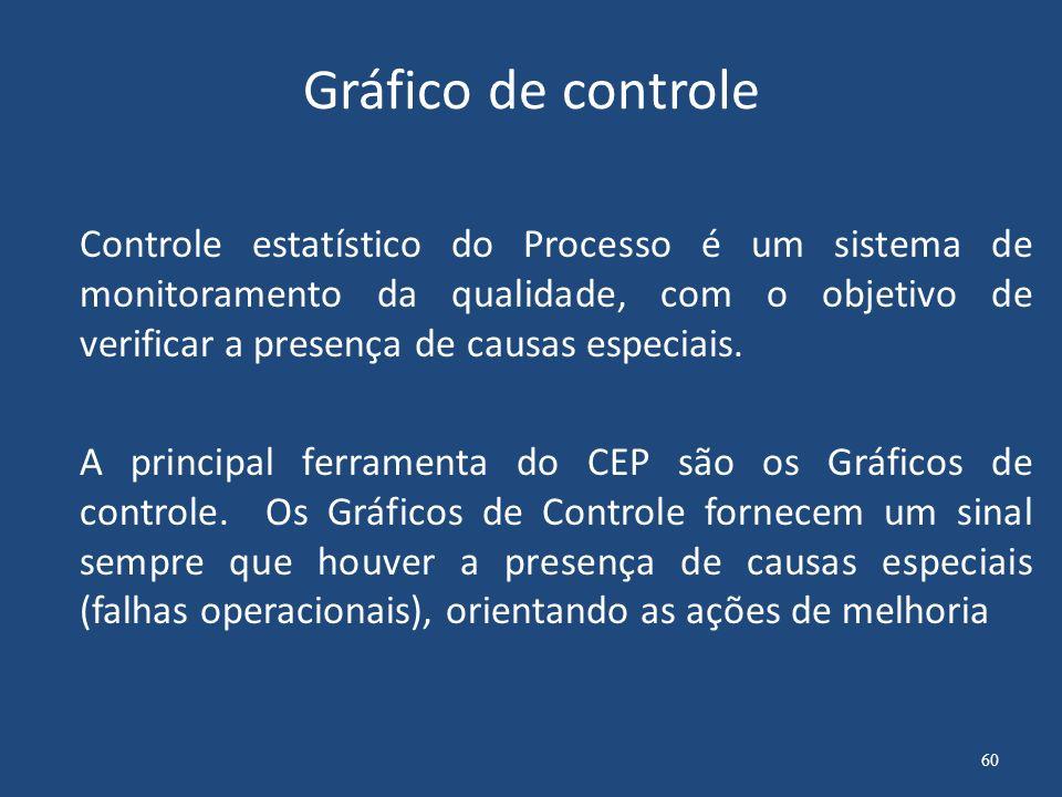 Cartas de controle O gráfico contém uma linha central que representa o valor médio da característica em estudo e duas linhas horizontais chamadas limites de controle.