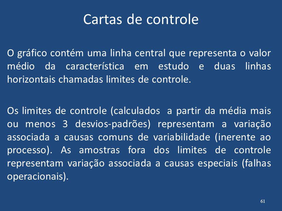 Típico gráfico de controle Gráfico de Controle 9 12 15 18 Amostras Medidas LICLCLSCMedidas 62