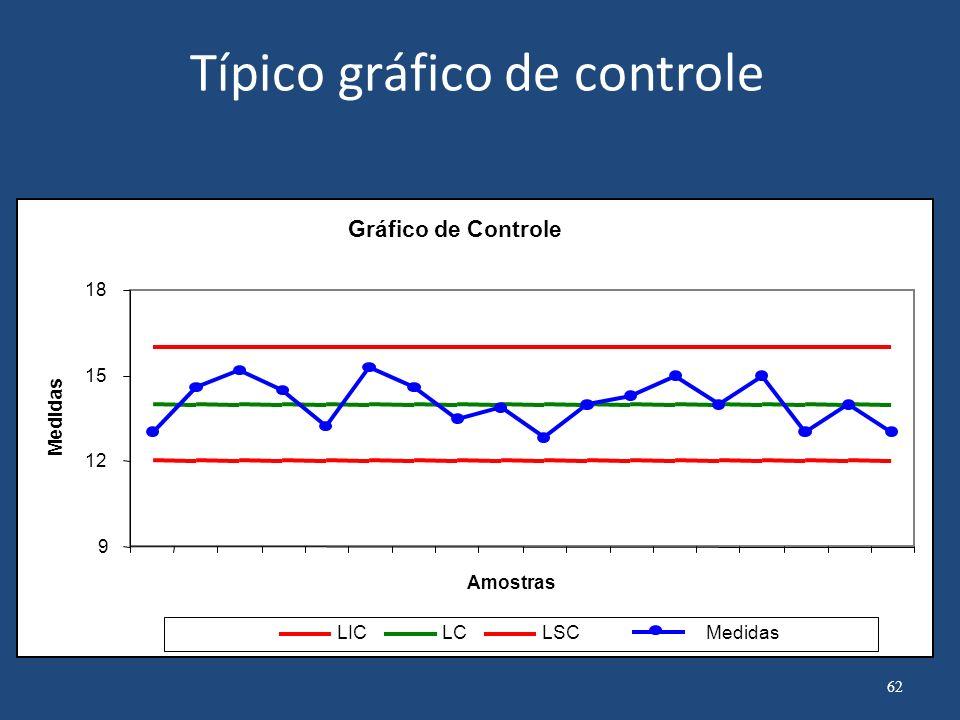 Gráfico de Controle 31.8 35.2 23 28 33 38 43 Causas Especiais Causas Comuns Causas Especiais Limite de Controle Superior Média Limite de Controle Inferior 63