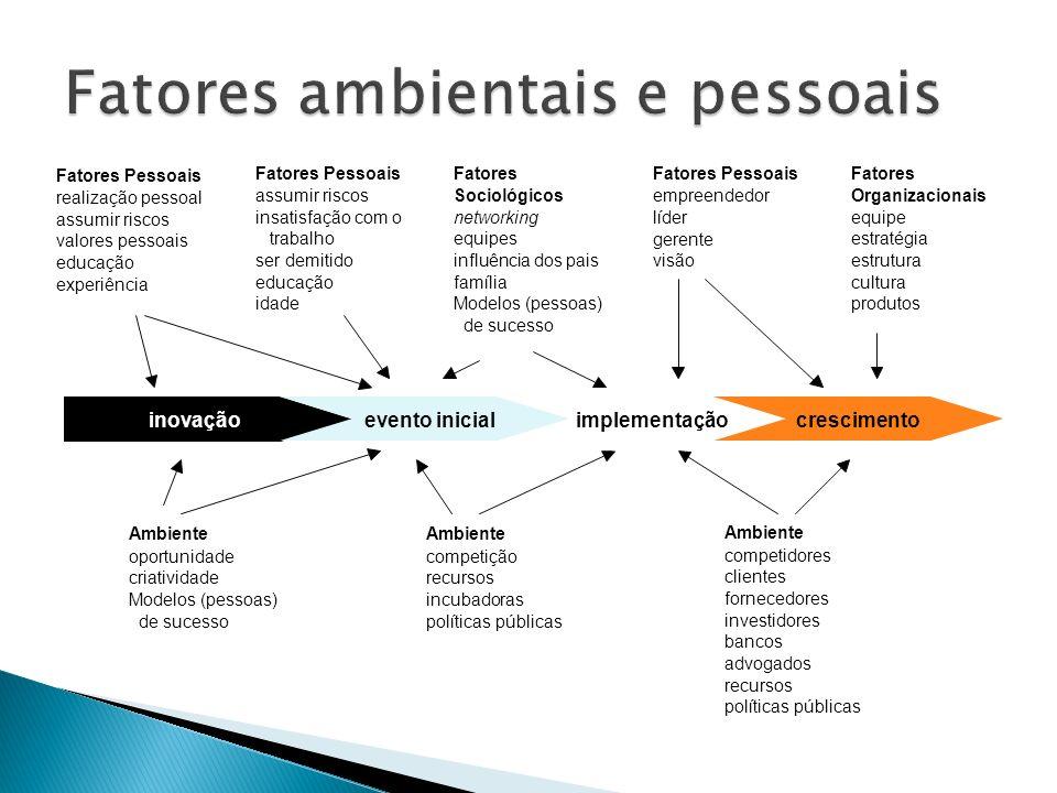 inovação evento inicial implementação crescimento Ambiente oportunidade criatividade Modelos (pessoas) de sucesso Ambiente competição recursos incubad