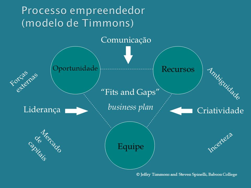 Recursos Equipe Oportunidade Criatividade Liderança Comunicação Ambiguidade Incerteza Forças externas Mercado de capitais Fits and Gaps business plan