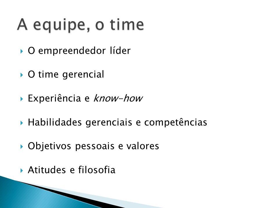O empreendedor líder O time gerencial Experiência e know-how Habilidades gerenciais e competências Objetivos pessoais e valores Atitudes e filosofia