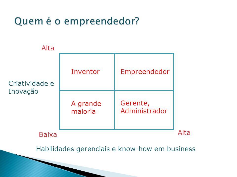 Alta InventorEmpreendedor A grande maioria Gerente, Administrador Criatividade e Inovação Baixa Alta Habilidades gerenciais e know-how em business
