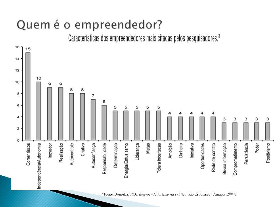 *Fonte: Dornelas, JCA. Empreendedorismo na Prática. Rio de Janeiro: Campus, 2007.