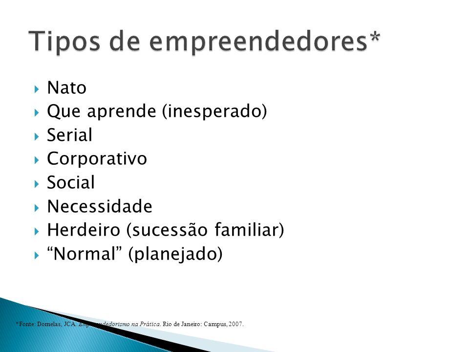 Nato Que aprende (inesperado) Serial Corporativo Social Necessidade Herdeiro (sucessão familiar) Normal (planejado) *Fonte: Dornelas, JCA.