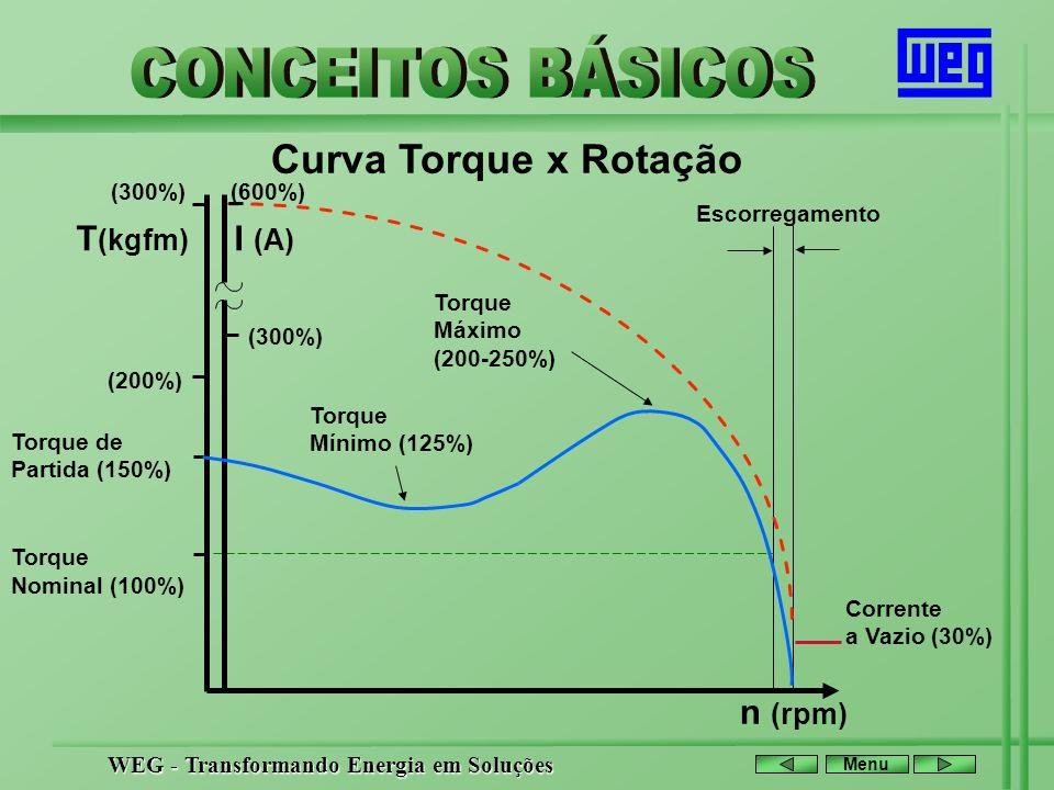 WEG - Transformando Energia em Soluções Menu Curva Torque x Rotação Torque de Partida (150%) Torque Nominal (100%) n (rpm) T (kgfm) Corrente a Vazio (