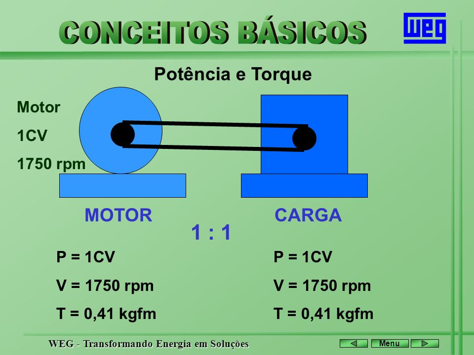 WEG - Transformando Energia em Soluções Menu Potência e Torque MOTORCARGA 4 : 1 P = 1CV V = 1750 rpm T = 0,41 kgfm P = 1CV V = 438 rpm T = 1,64 kgfm Motor 1CV 1750 rpm