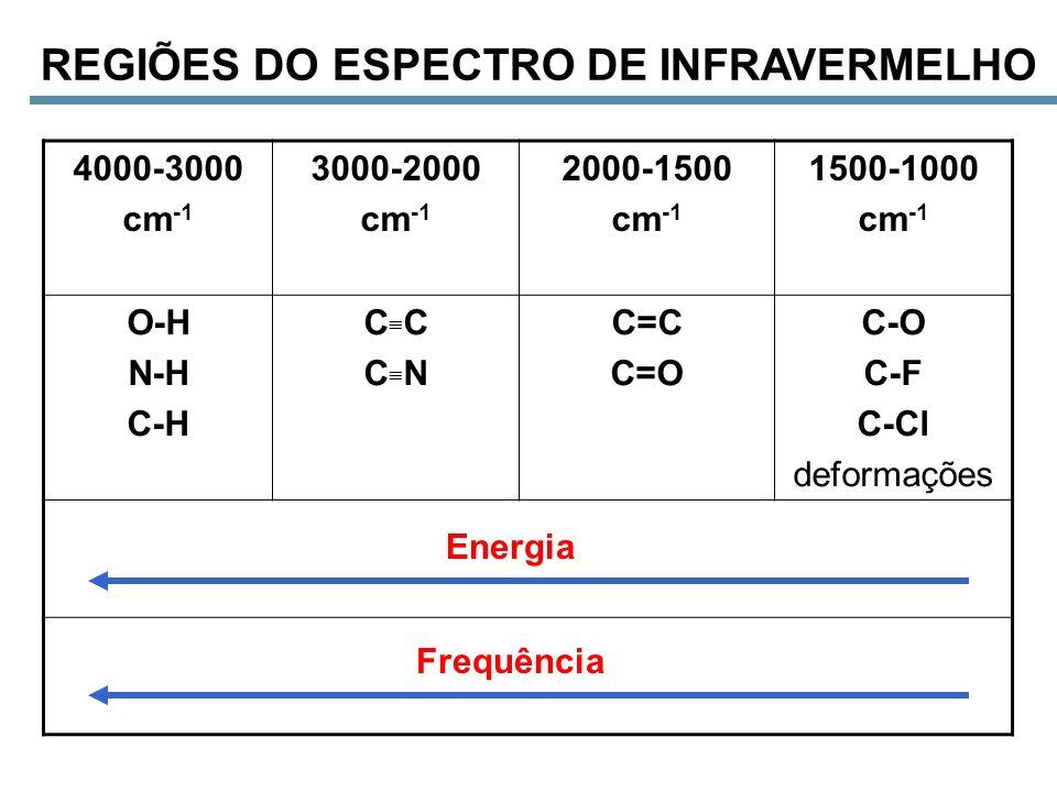 4000-3000 cm -1 3000-2000 cm -1 2000-1500 cm -1 1500-1000 cm -1 O-H N-H C-H C C N C=C C=O C-O C-F C-Cl deformações REGIÕES DO ESPECTRO DE INFRAVERMELH
