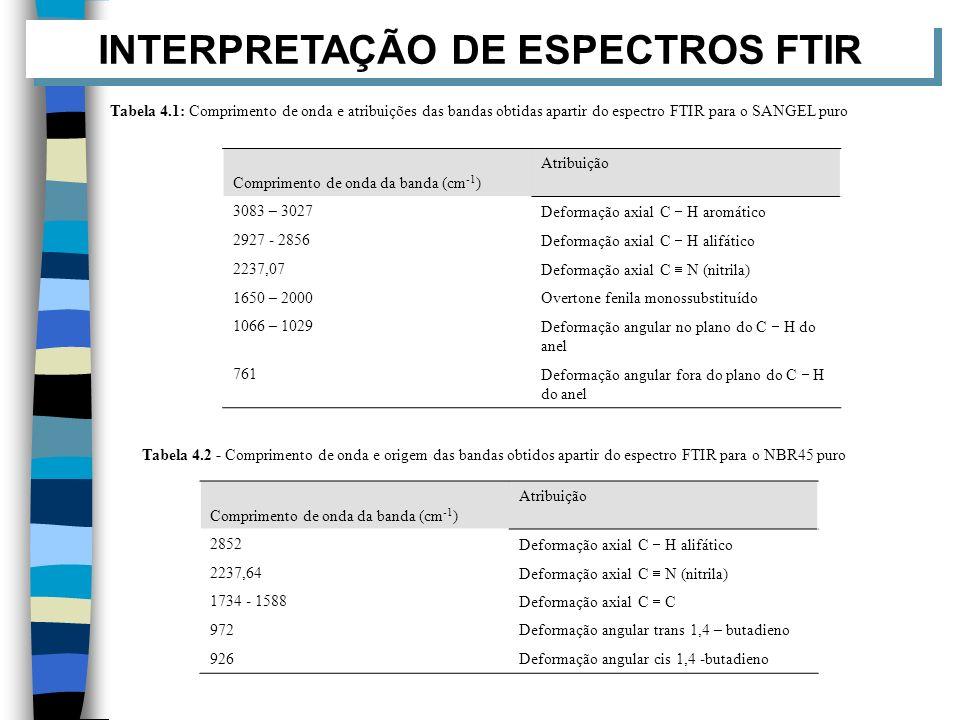 INTERPRETAÇÃO DE ESPECTROS FTIR Tabela 4.1: Comprimento de onda e atribuições das bandas obtidas apartir do espectro FTIR para o SANGEL puro Comprimen