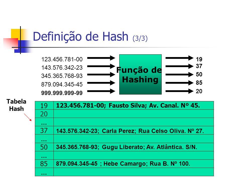 Definição de Hash (3/3) Função de Hashing 123.456.781-00 143.576.342-23 345.365.768-93 879.094.345-45 19 123.456.781-00; Fausto Silva; Av. Canal. Nº 4