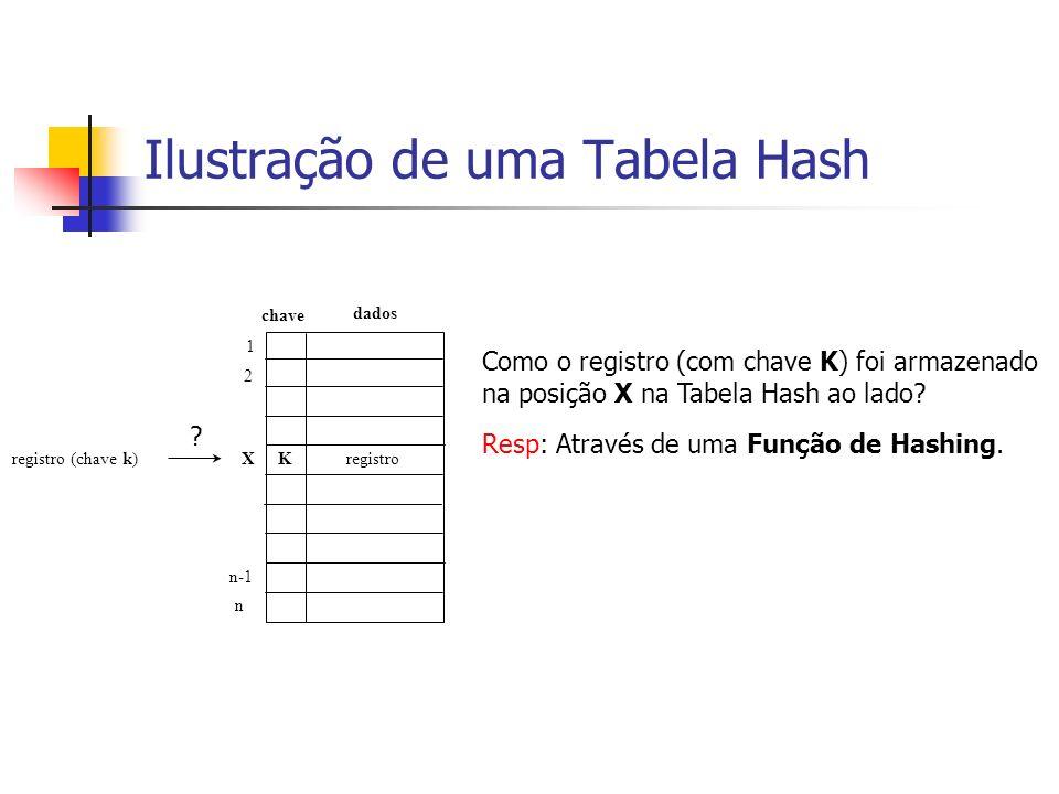 Ilustração de uma Tabela Hash registro (chave k) chave 1 2 X n-1 n Como o registro (com chave K) foi armazenado na posição X na Tabela Hash ao lado? R