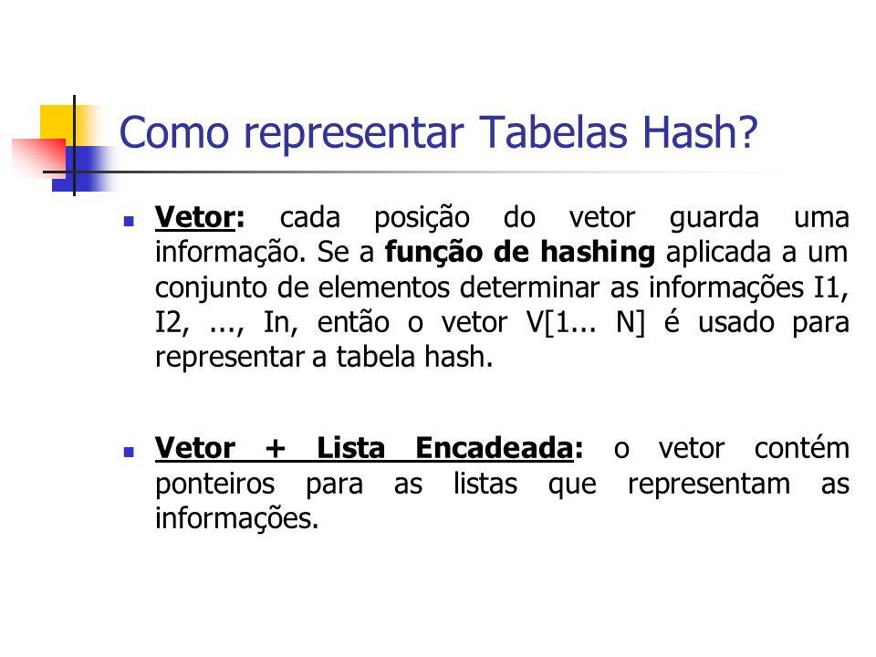 Como representar Tabelas Hash? Vetor: cada posição do vetor guarda uma informação. Se a função de hashing aplicada a um conjunto de elementos determin