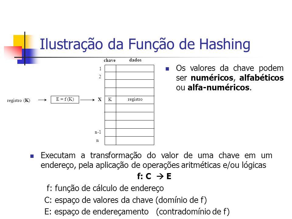 Ilustração da Função de Hashing Executam a transformação do valor de uma chave em um endereço, pela aplicação de operações aritméticas e/ou lógicas f: