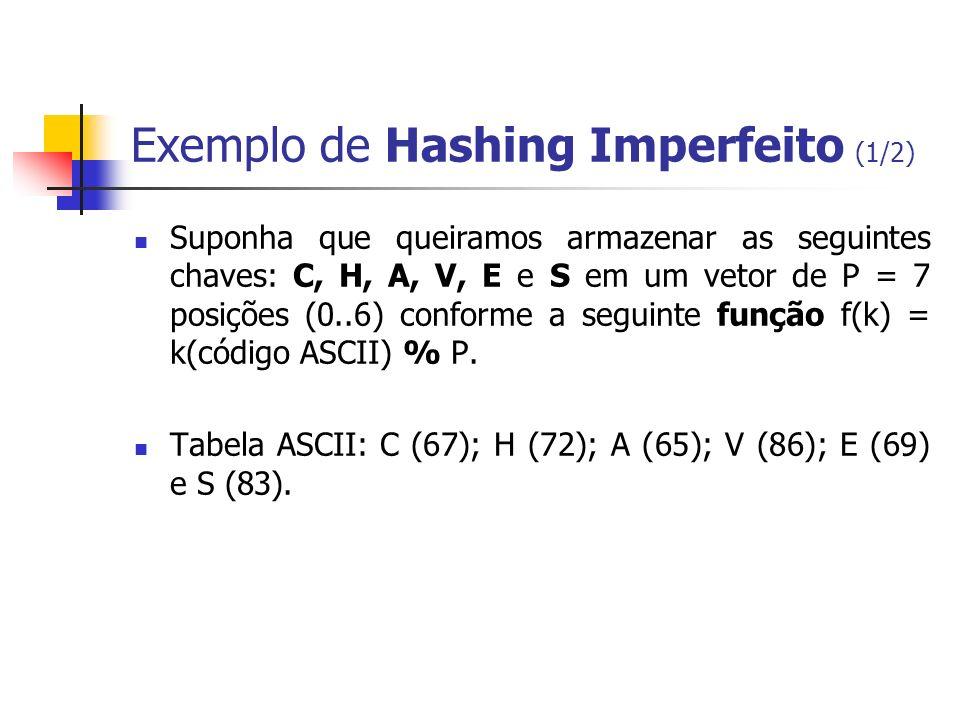 Exemplo de Hashing Imperfeito (1/2) Suponha que queiramos armazenar as seguintes chaves: C, H, A, V, E e S em um vetor de P = 7 posições (0..6) confor
