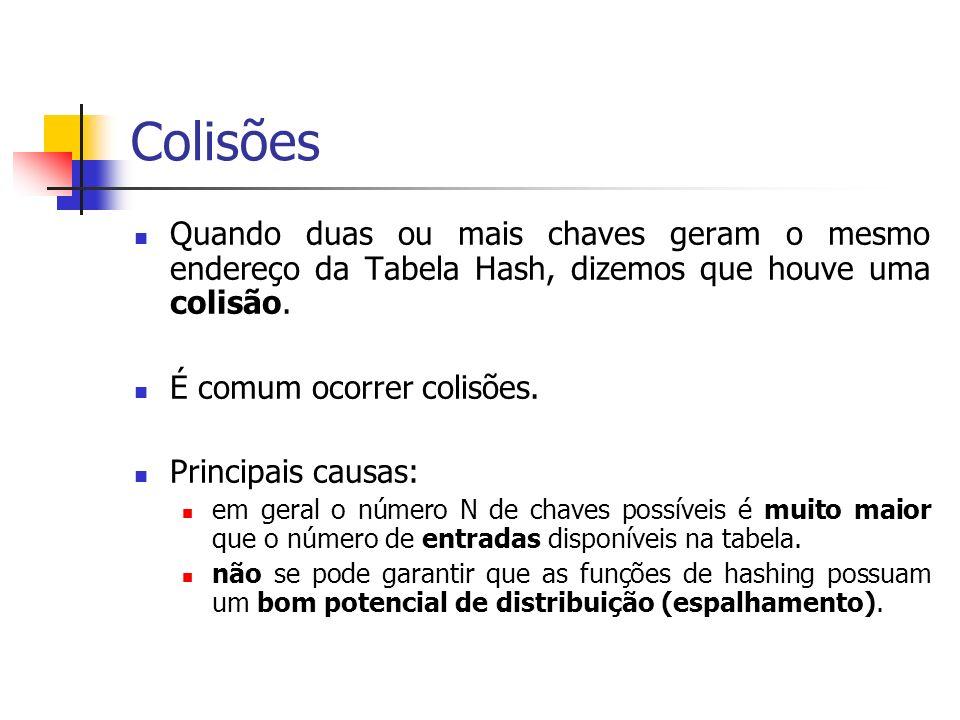 Colisões Quando duas ou mais chaves geram o mesmo endereço da Tabela Hash, dizemos que houve uma colisão. É comum ocorrer colisões. Principais causas: