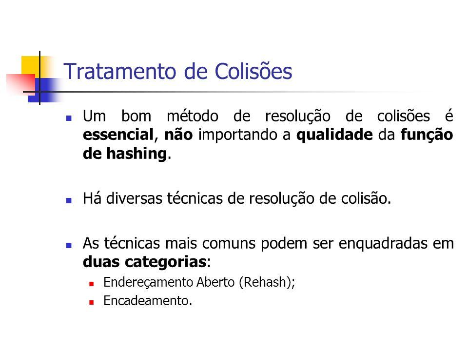 Tratamento de Colisões Um bom método de resolução de colisões é essencial, não importando a qualidade da função de hashing. Há diversas técnicas de re