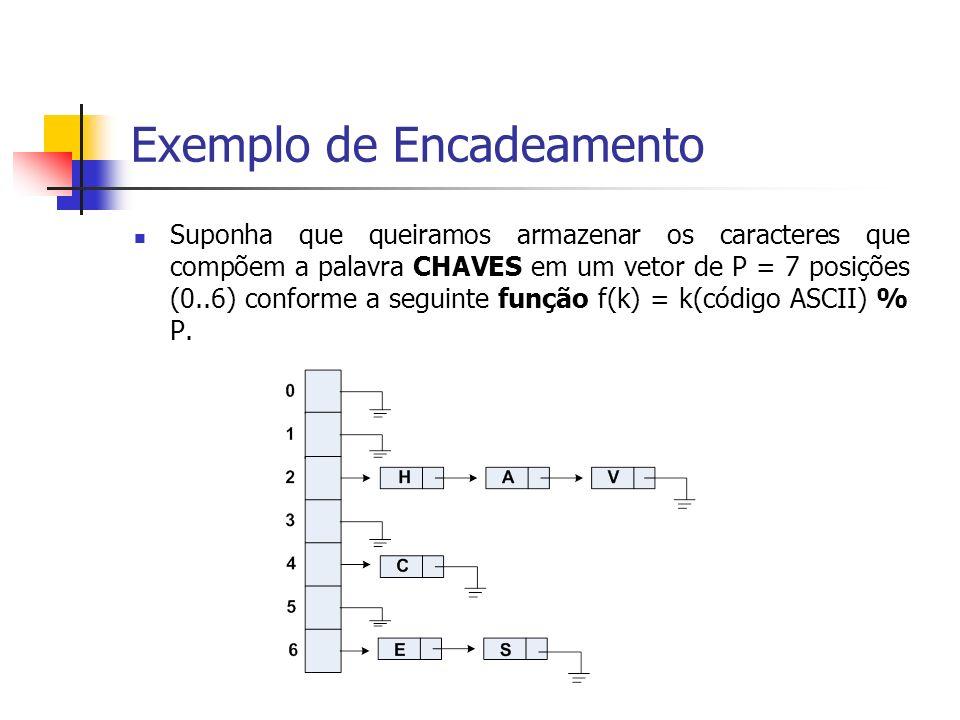 Exemplo de Encadeamento Suponha que queiramos armazenar os caracteres que compõem a palavra CHAVES em um vetor de P = 7 posições (0..6) conforme a seg