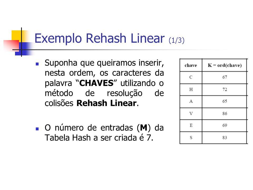 Exemplo Rehash Linear (1/3) Suponha que queiramos inserir, nesta ordem, os caracteres da palavra CHAVES utilizando o método de resolução de colisões R