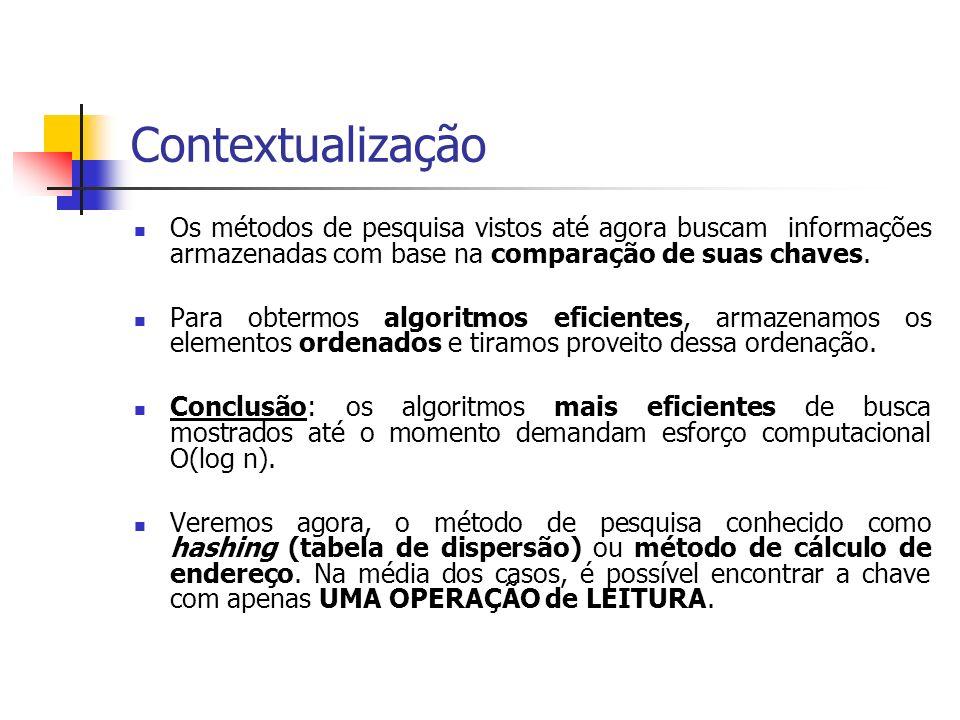 Contextualização Os métodos de pesquisa vistos até agora buscam informações armazenadas com base na comparação de suas chaves. Para obtermos algoritmo